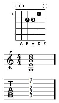 Am open chord